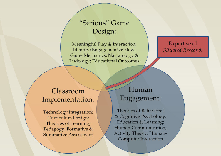 Our expertise crosses the domains of learning, Serious games and simulations