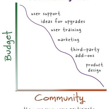 User Community And ROI