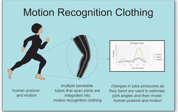 Motion Recognition Clothing Sequence