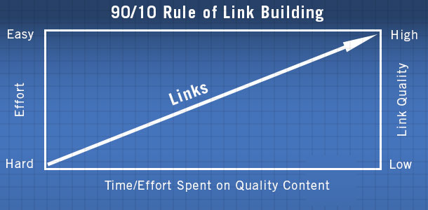 90-10 rank for SEO
