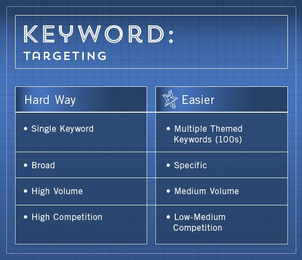 keword-blueprint