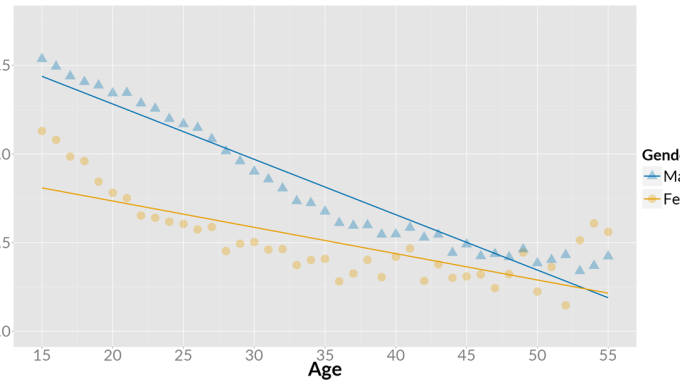 Games Competitiveness By Age And Gender